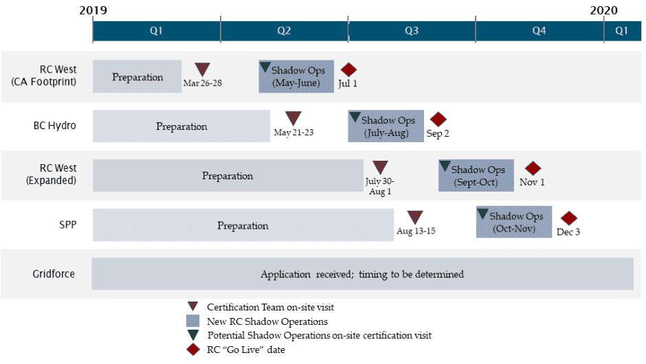 Event Analysis and Situational Awareness Certification